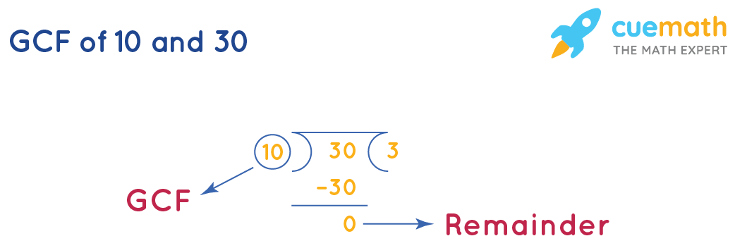 GCF of 10 and 30 by division method