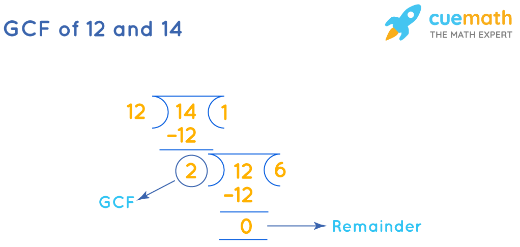 GCF(12, 14) by Long Division Method