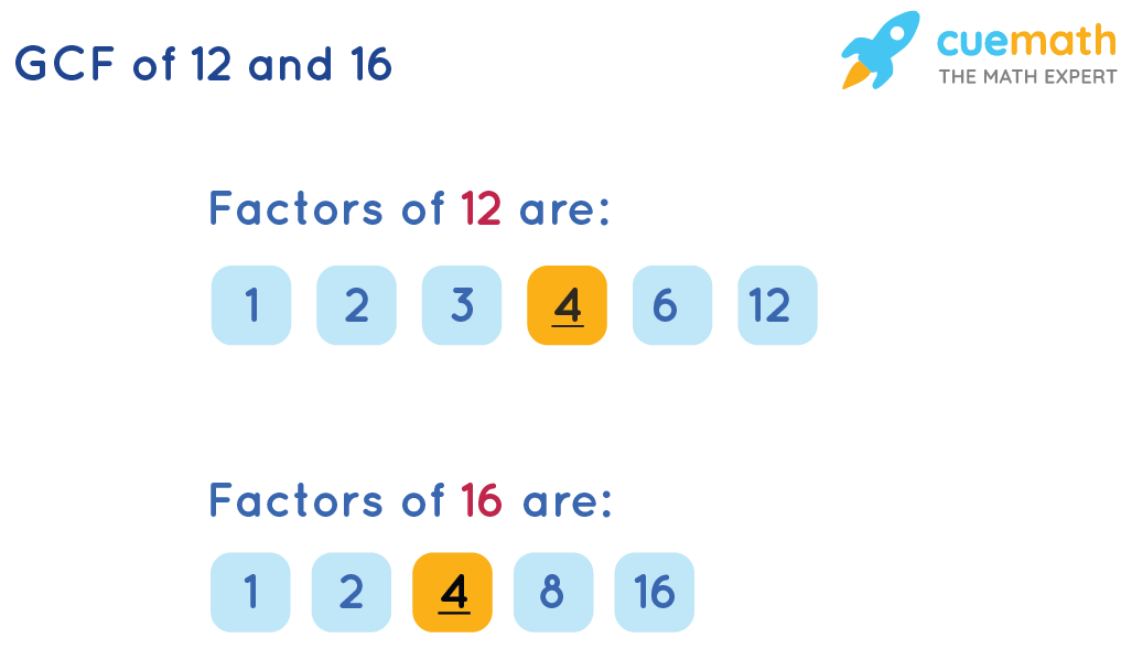 GCF of 12 and 16 by Listing common factors