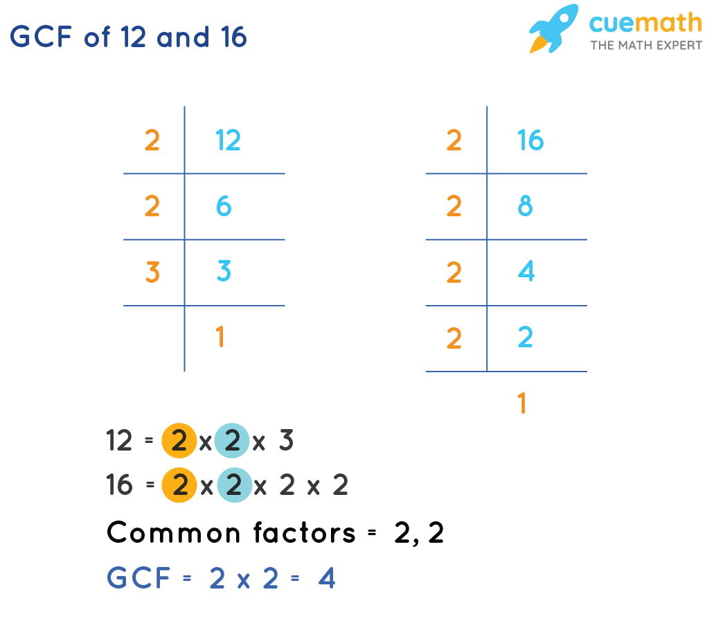 GCF of 12 and 16 using prime factorisation