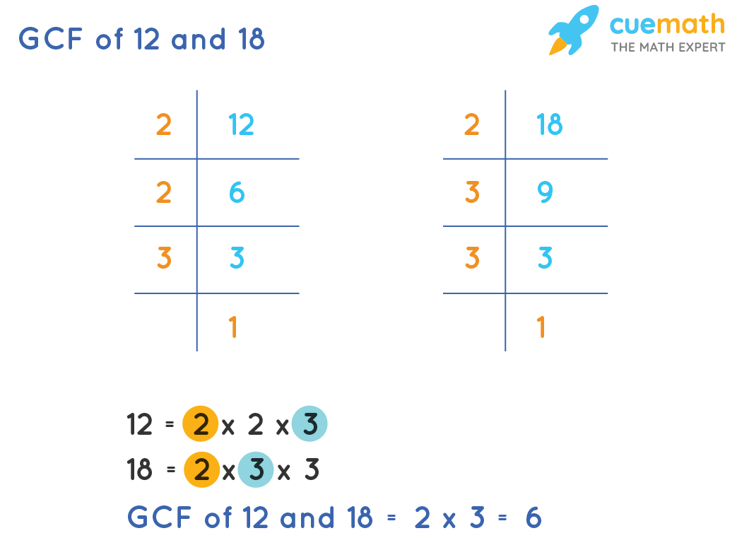 GCF of 12 and 18 by Prime Factorization
