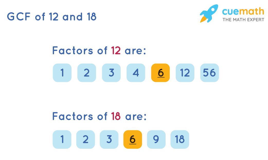 GCF of 12 and 18 by Listing the Common Factors