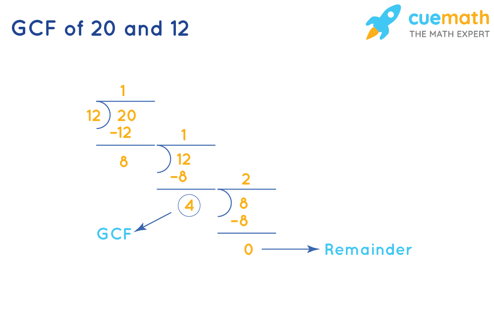 GCF of 20 and 12 using long division