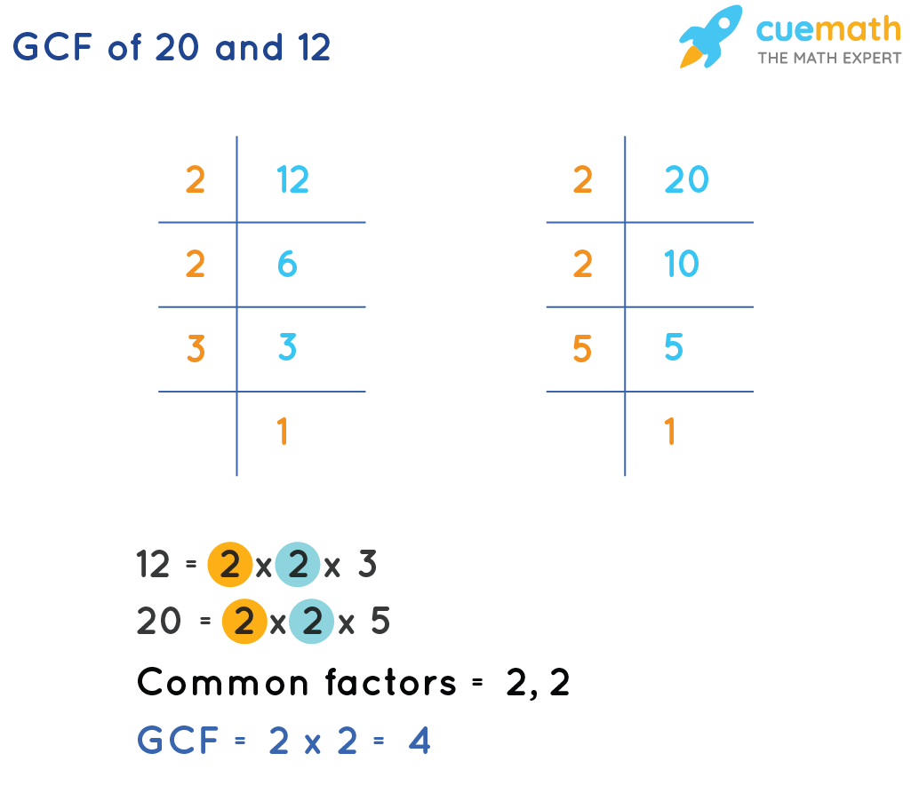 GCF of 20 and 12 using prime factorisation