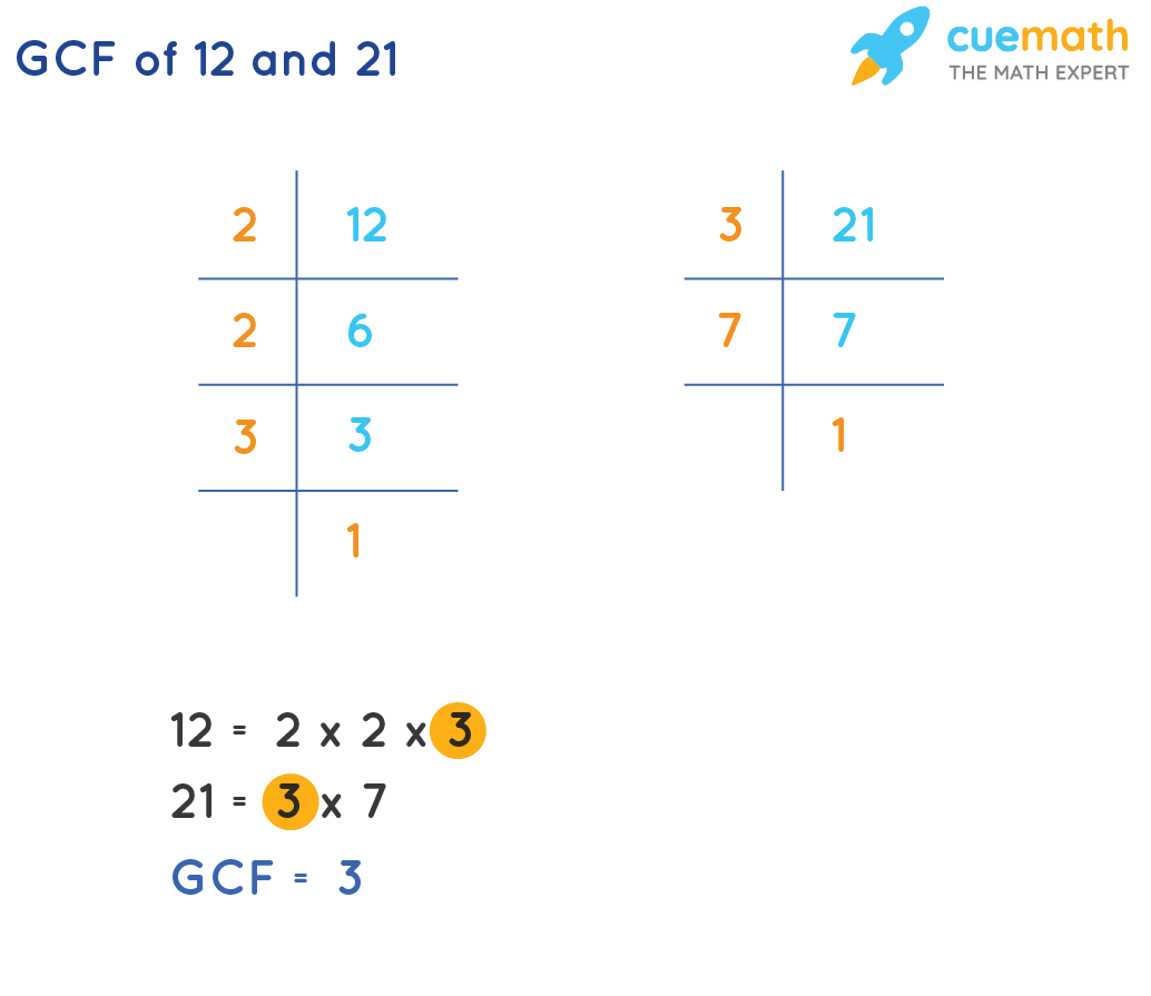 GCF of 12 and 21 by Prime Factorization