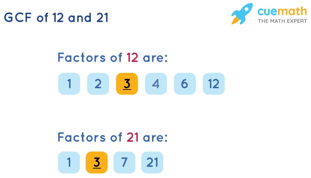 GCF of 12 and 21 by Listing the Common Factors