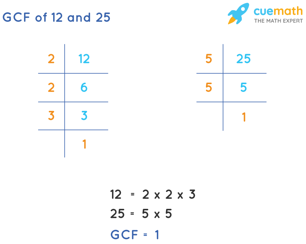 GCF of 12 and 25