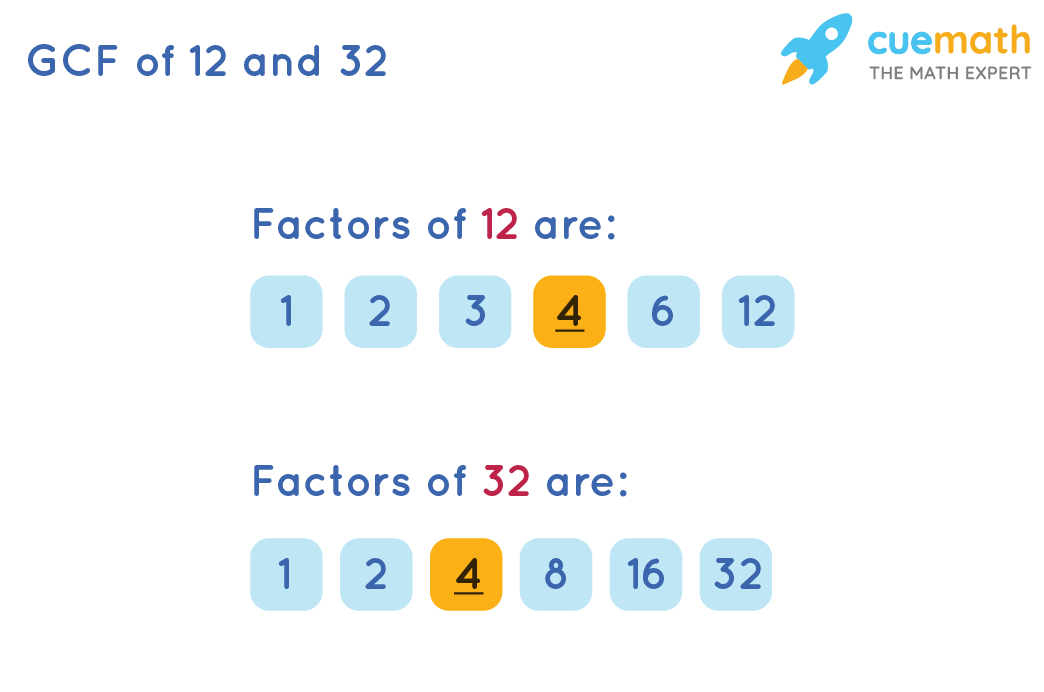 GCF of 24 and 32 by Listing the Common Factors