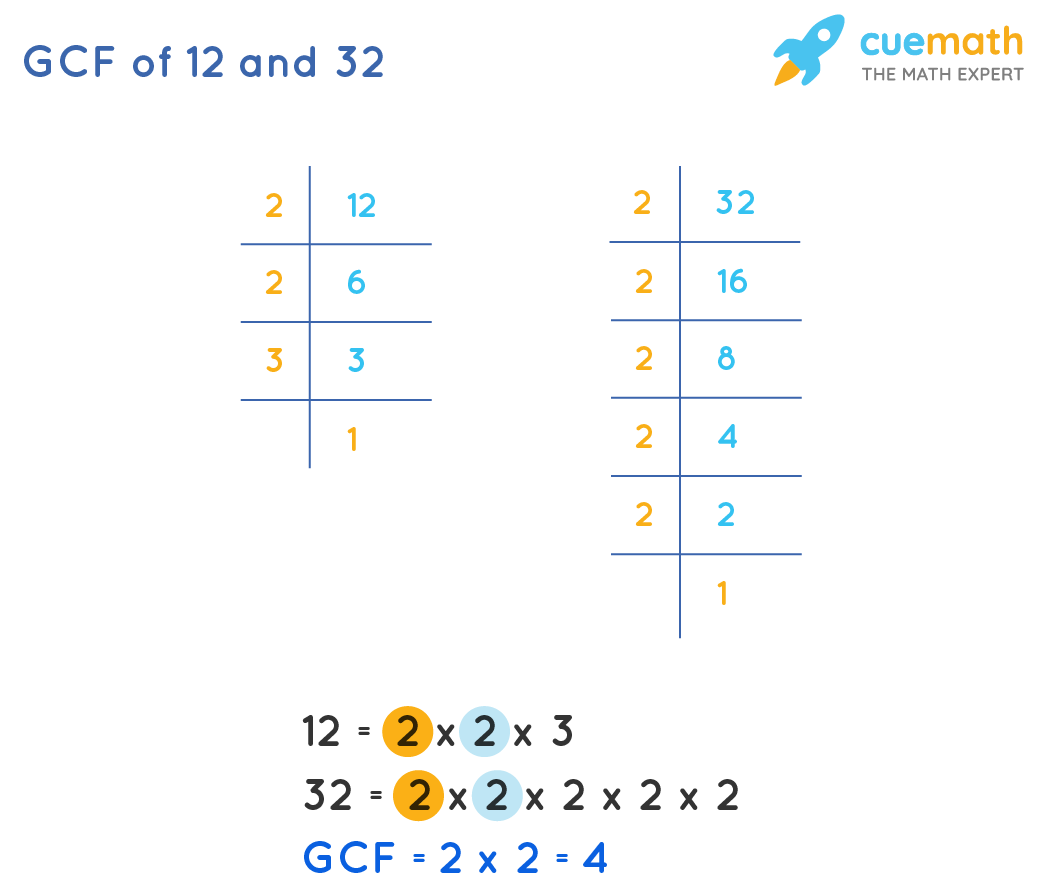 GCF of 12and 32by Prime Factorization