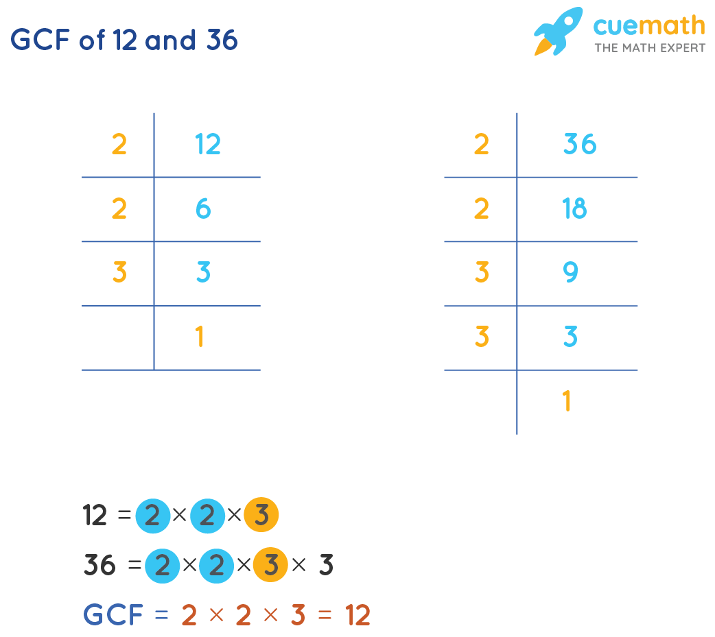GCF of 12and 36