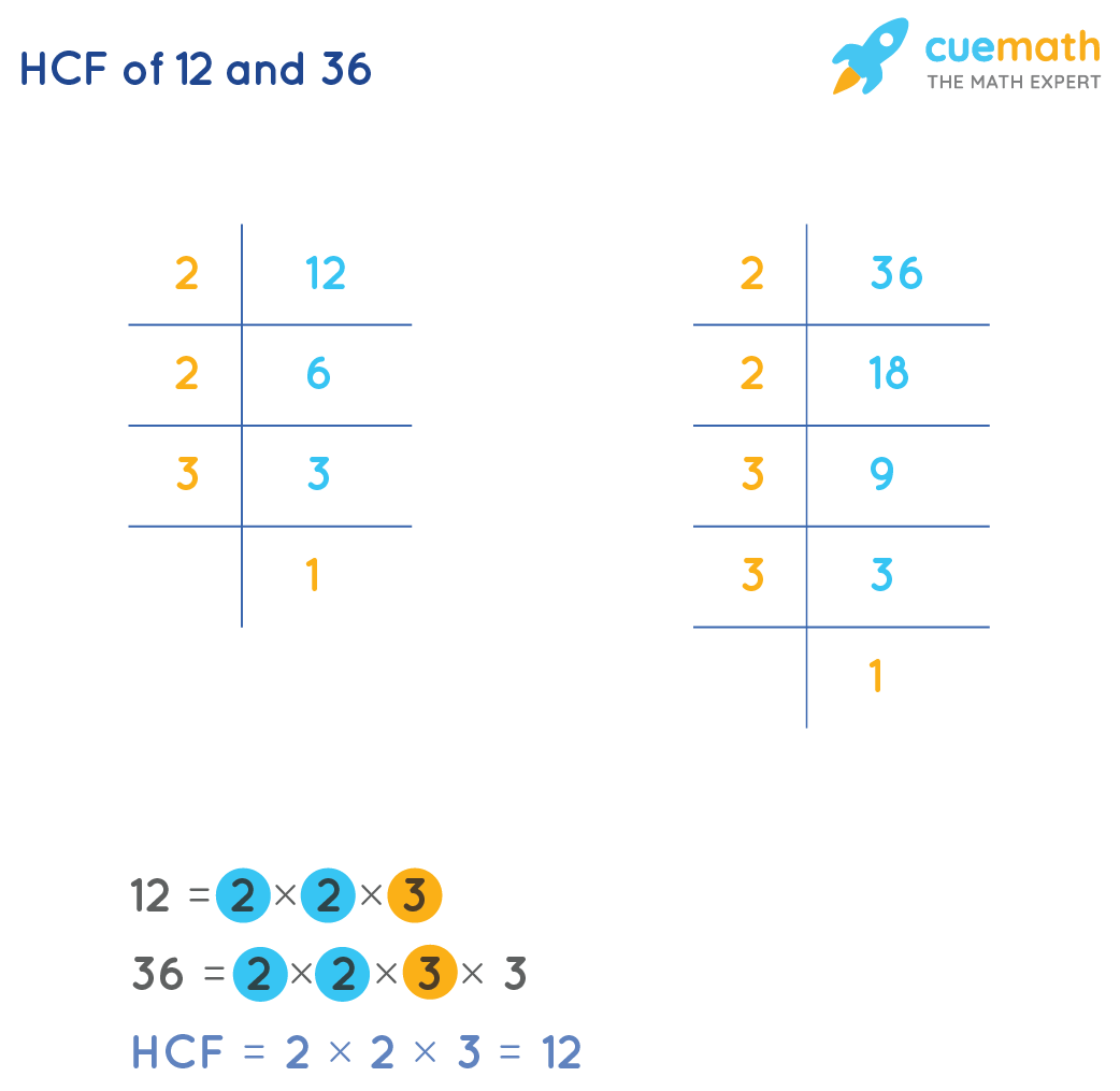 HCF of 12and 36by Prime Factorization