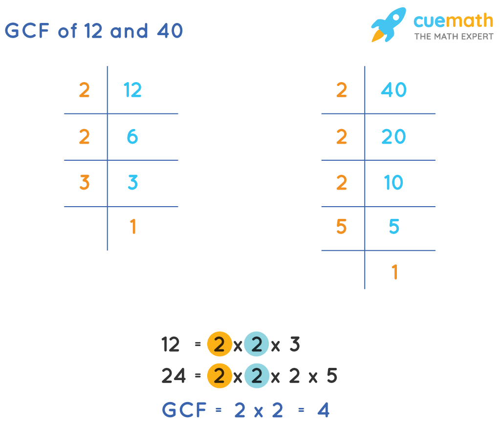 GCF of 12and 40by Prime Factorization
