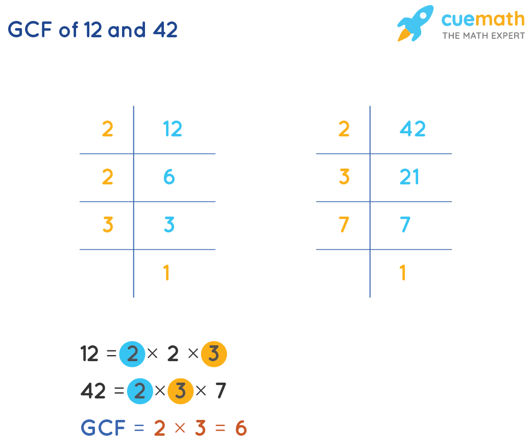 GCF of 12 and 42