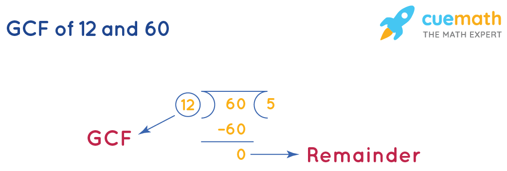 GCF of 12 and 60 by division method