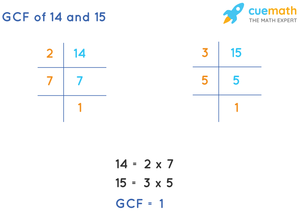 GCF of 14and 15by Prime Factorization