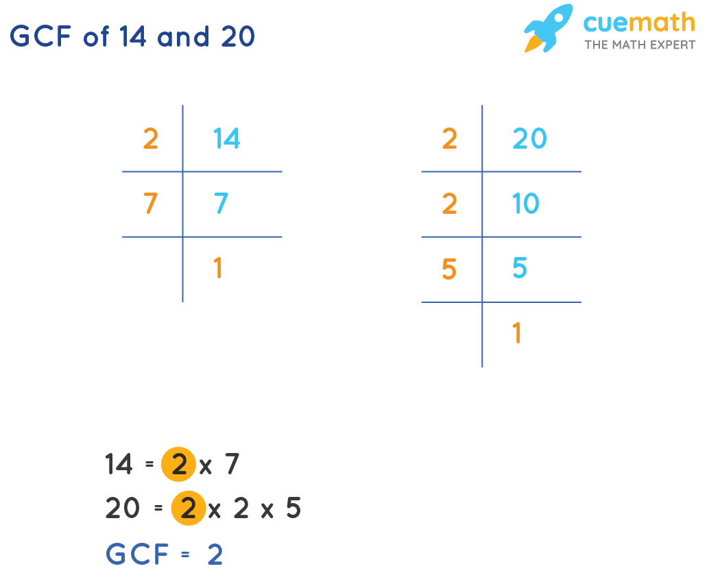 GCF of 14 and 20 by prime factorization method