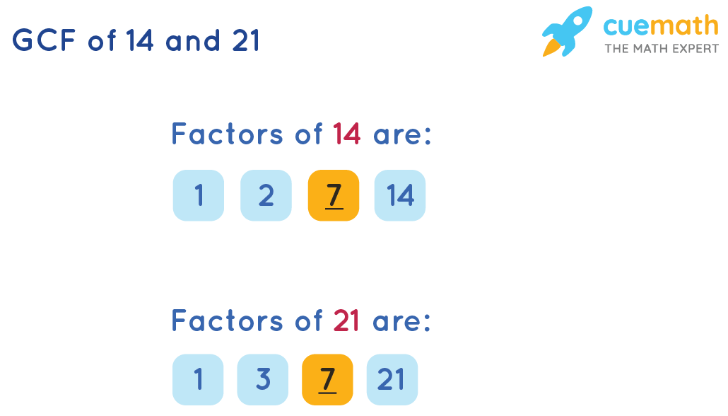 GCF of 14 and 21 by Listing the Common Factors