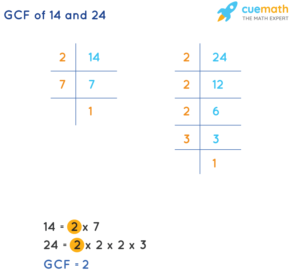 GCF of 14 and 24 by prime factorization method