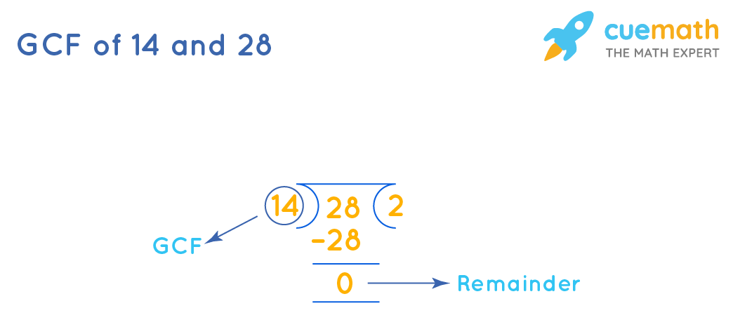 GCF of 14and 28by Long Division