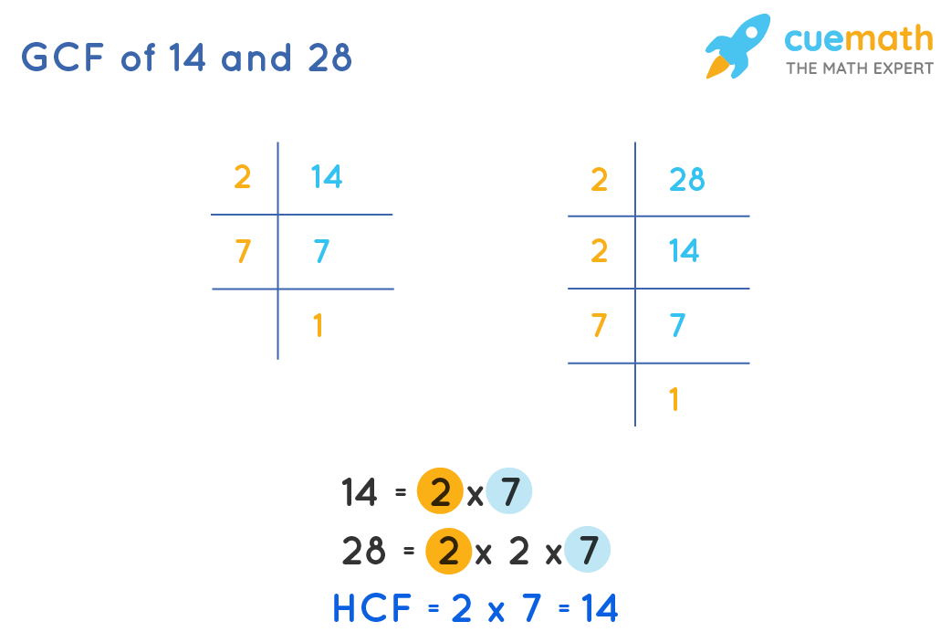 GCF of 14and 28by Prime Factorization