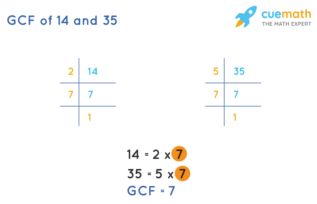 GCF of 14 and 35