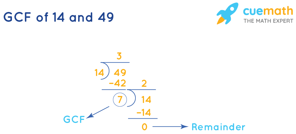 GCF of 14and 49by Long Division