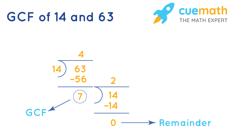 GCF of 14 and 63 by division method