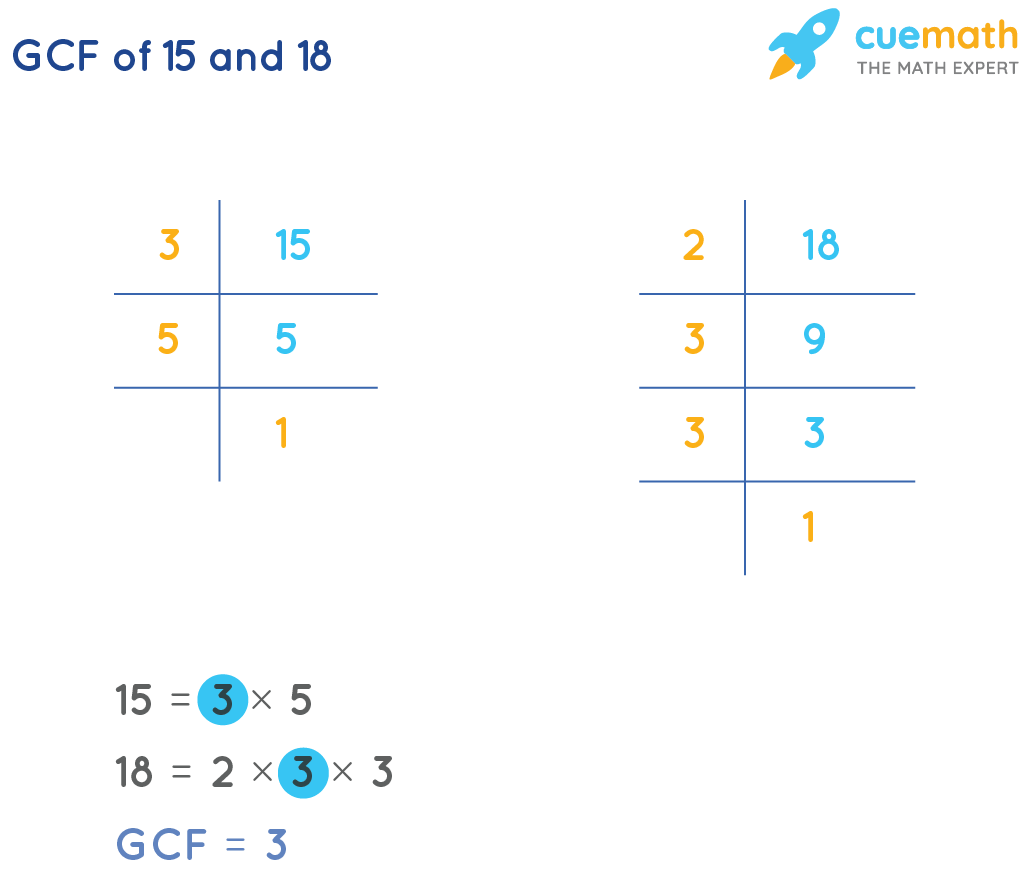 GCF of 15and 18