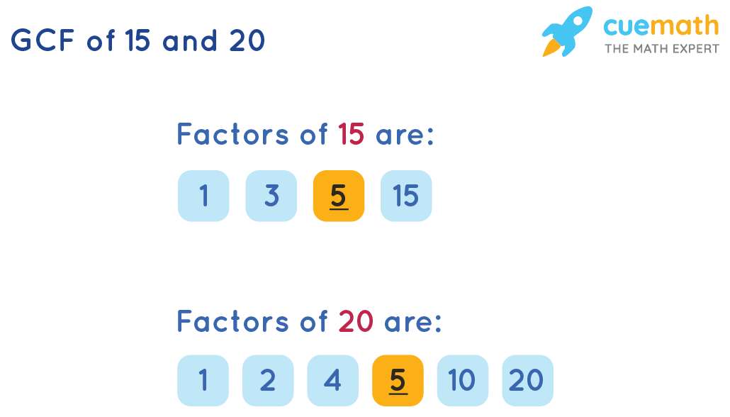 GCF of 15 and 20 by Listing the Common Factors