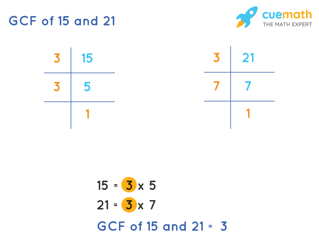GCF of 15 and 21