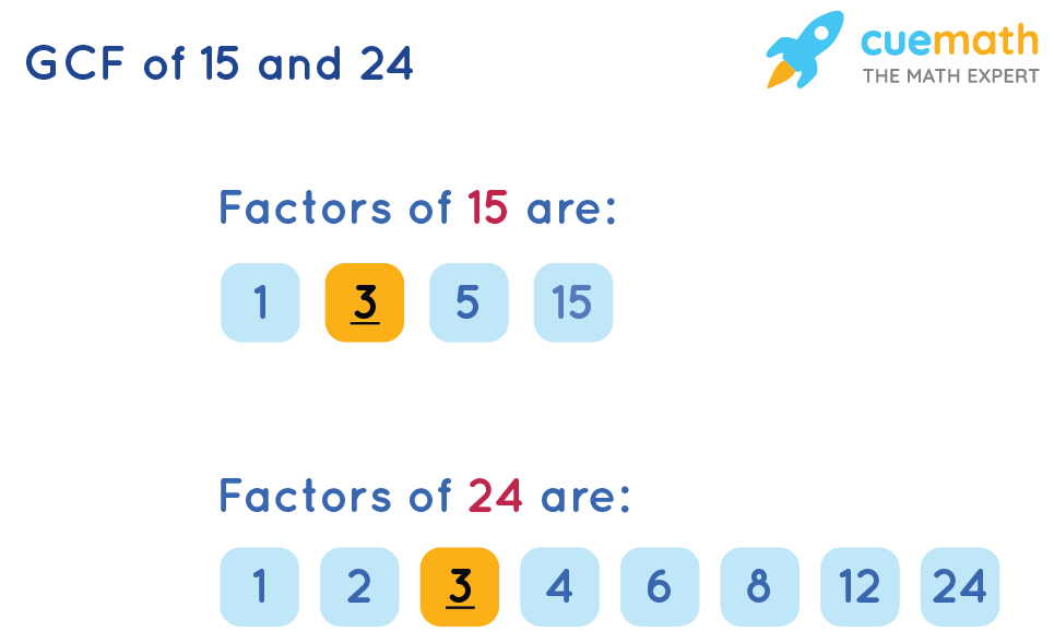 GCF(15, 24)by Listing the Common Factors