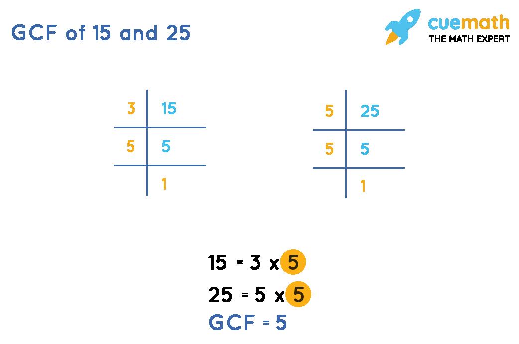 GCF-of-15 -25
