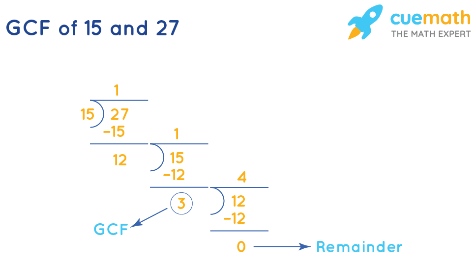 GCF of 15and 27by Long Division
