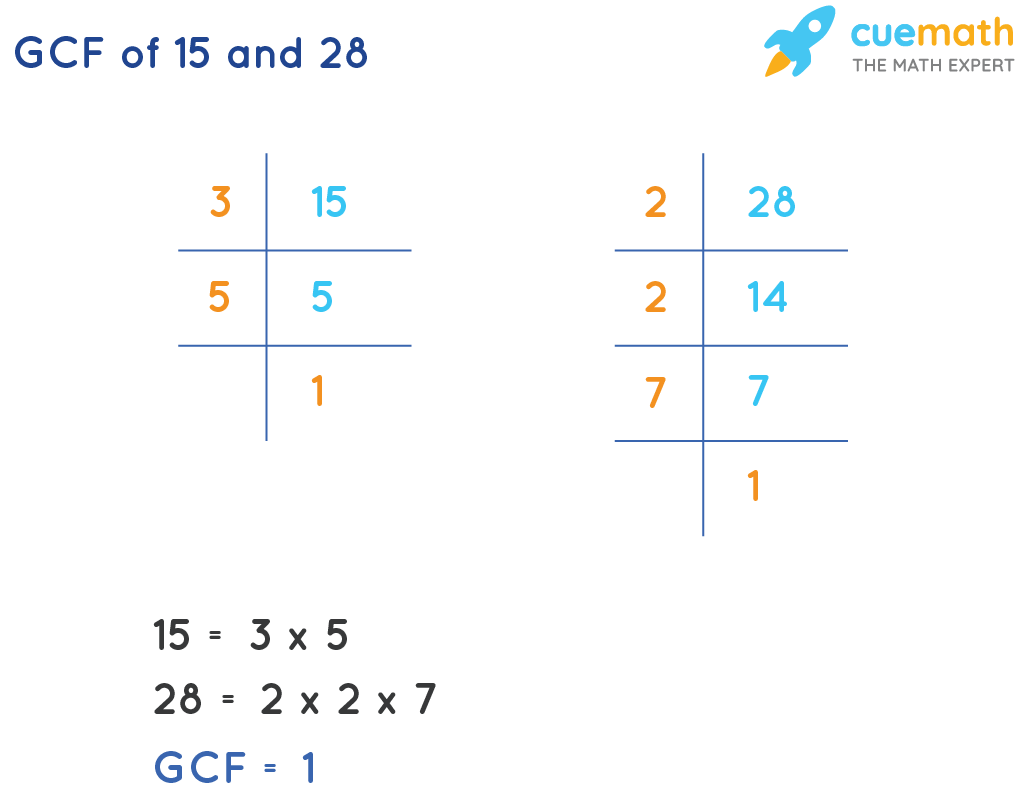 GCF of 15 and 28 by prime factorization method