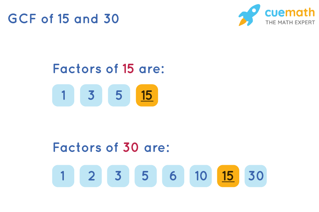 GCF of 15and 30by Listing the common factors