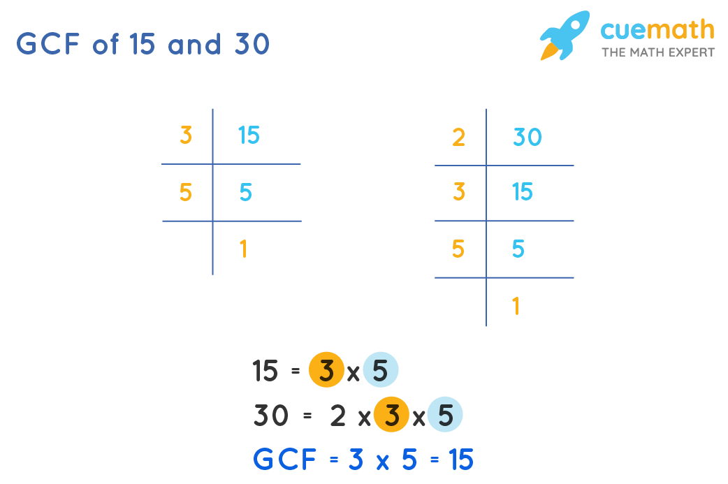 GCF of 15and 30by Prime Factorization