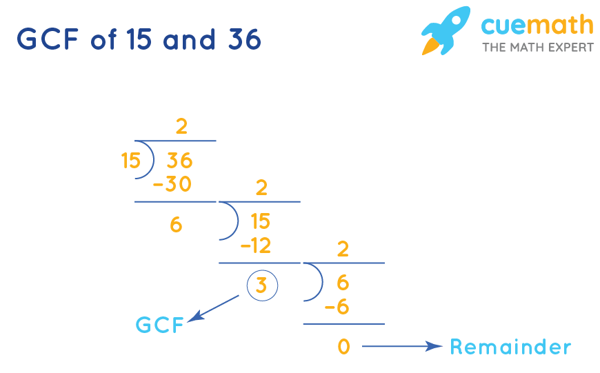 GCF of 15 and 36 by division method