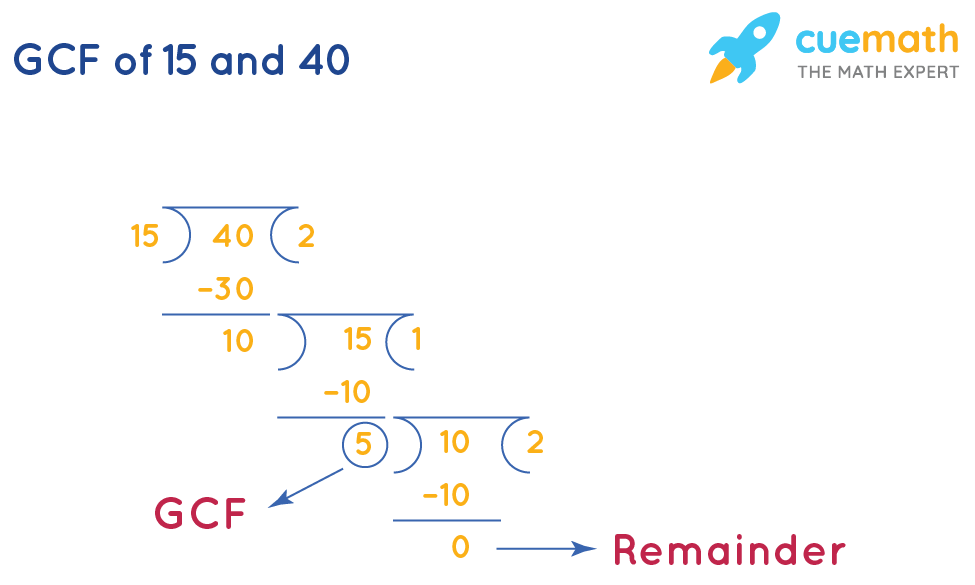GCF of 15and 40 by Long Division Method