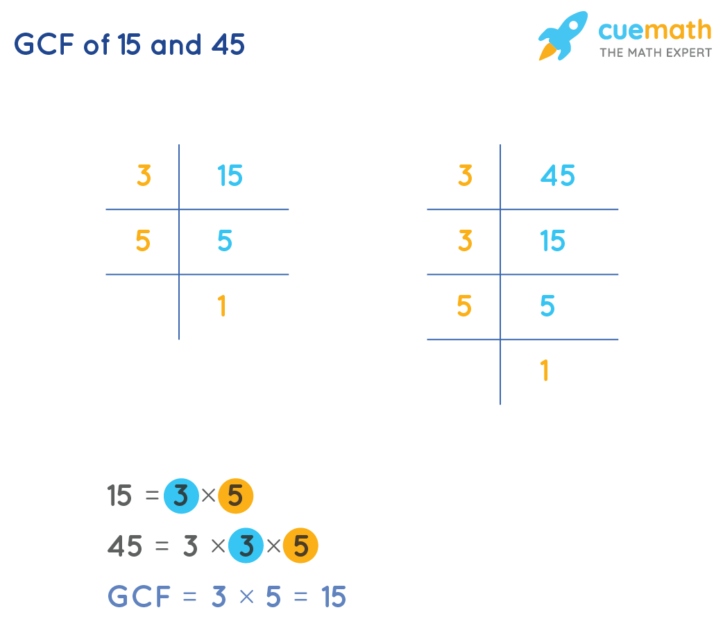 GCF of 15and 45 by Prime Factorization