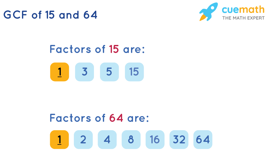 GCF of 15and 64by Listing the Common Factors