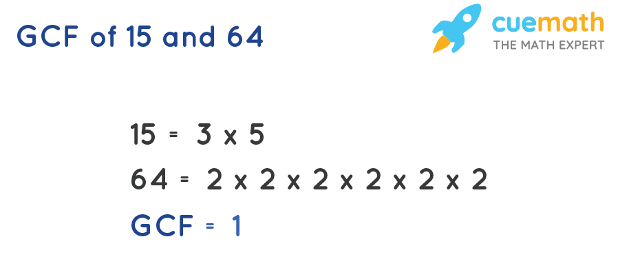 GCF of 15and 64by Prime Factorization