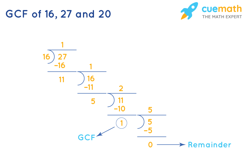 GCF of 16, 27, and 20 by division method-1