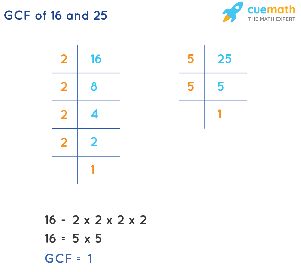 GCF of 16 and 25 by prime factorization method