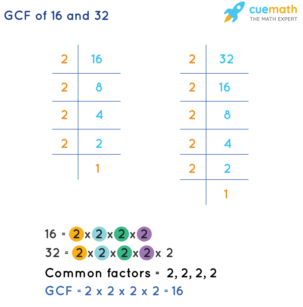 GCF of 16 and 32