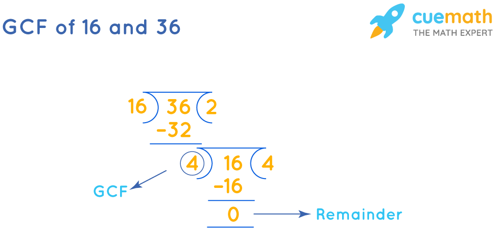 GCF of 36and 16by Long Division
