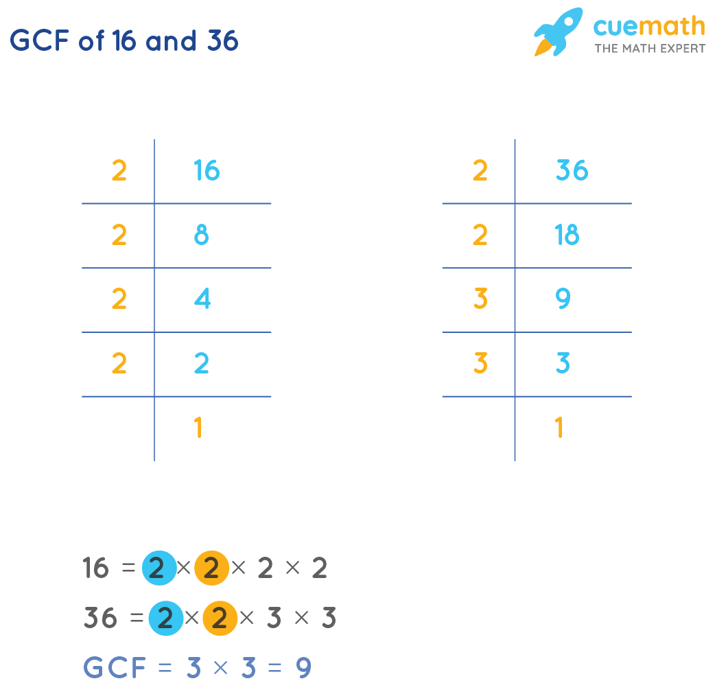 GCF of 16 and 36