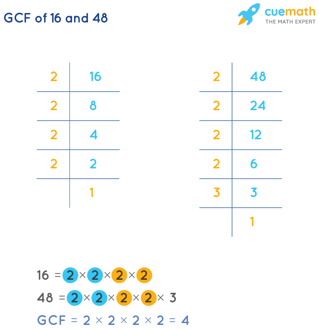 GCF of 16 and 48