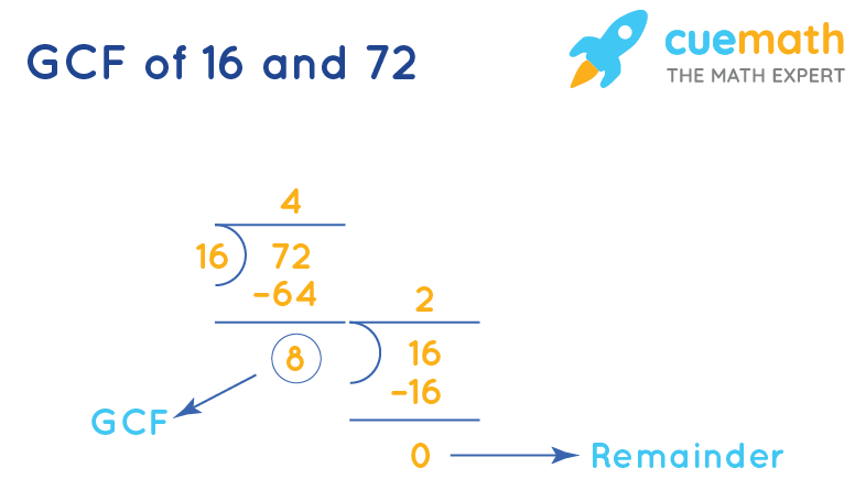 GCF of 16 and 72 by division method