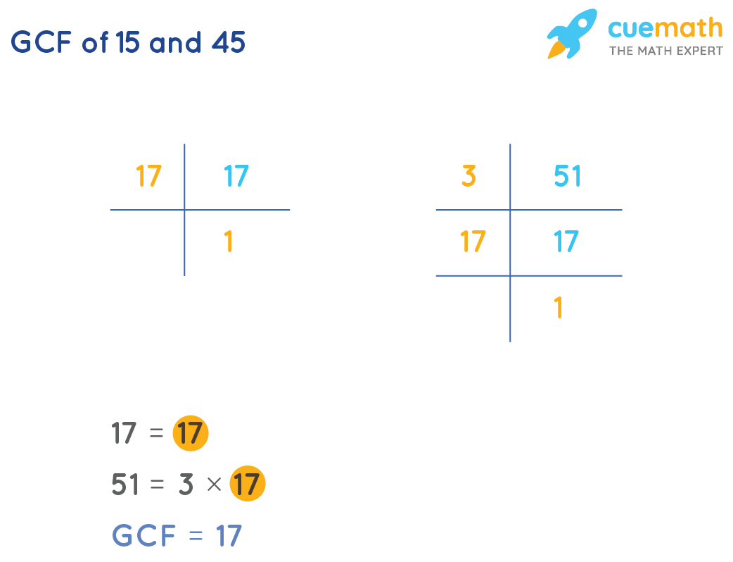 GCF of 17 and 51 by prime factorization method
