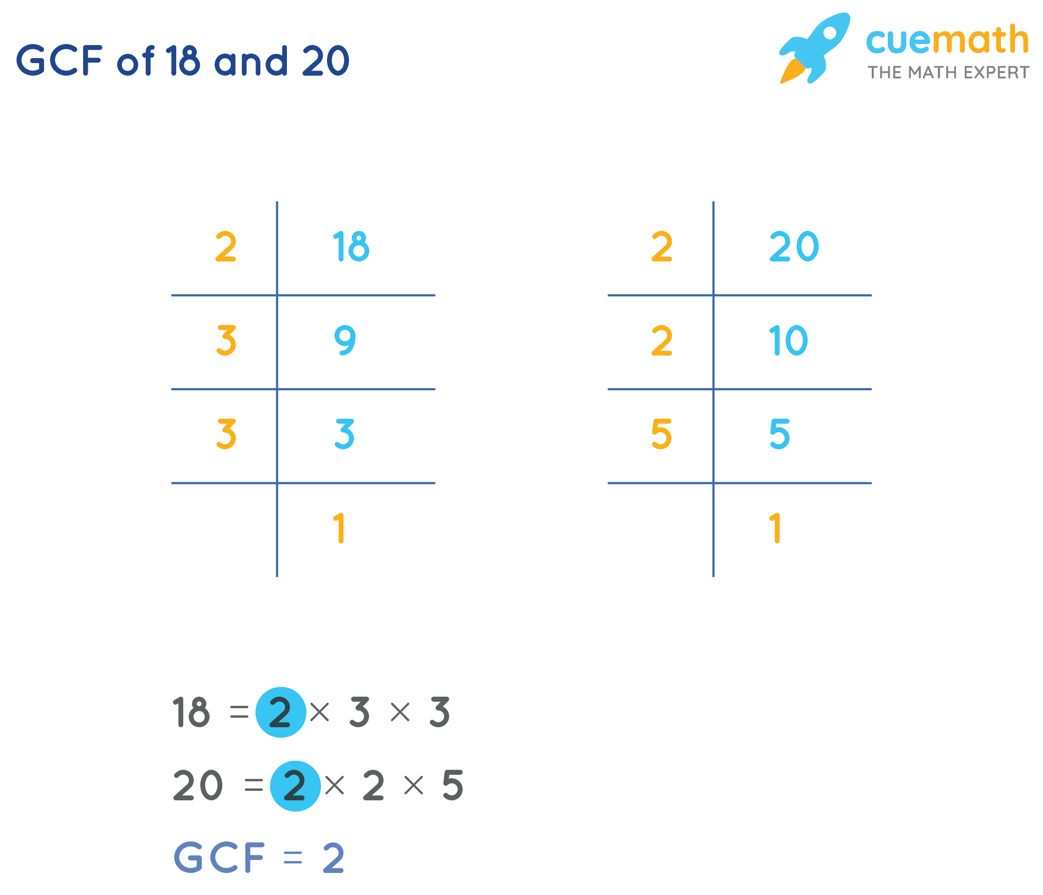GCF of 18and 20by Prime Factorization